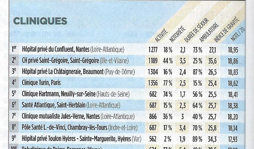 Meilleure Clinique France Paris Chirurgie Maxillo-Faciale